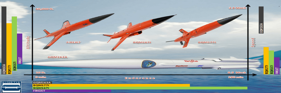 Subsonic and Supersonic Aerial Targets